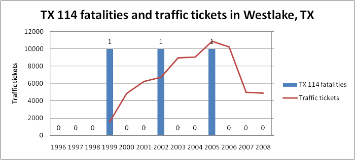 Westlake traffic tickets and TX-114 fatalities