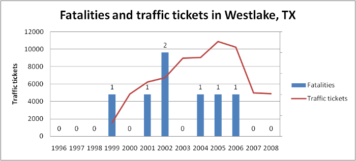 Westlake traffic tickets and fatalities