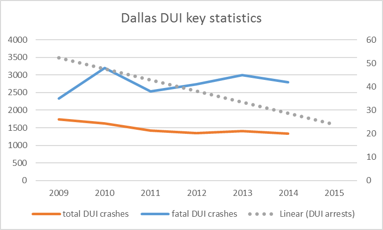 The fatal DUI crashes uses the right axis. The DUI arrests dotted line is a linear approximation using actual stats from 2009 and 2015.